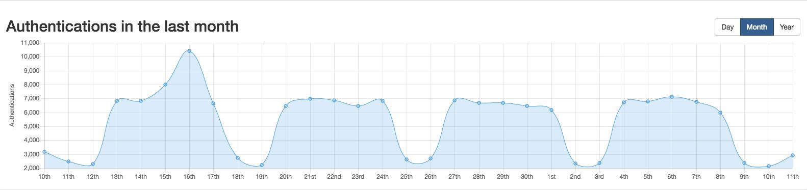 Authentication Graphing Isosec Analytics