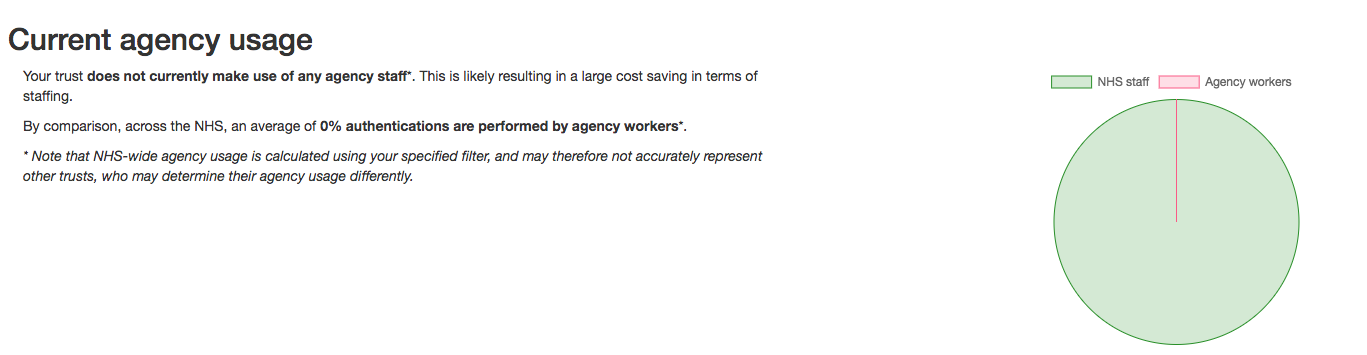 Agency Staff Graphing Isosec Analytics